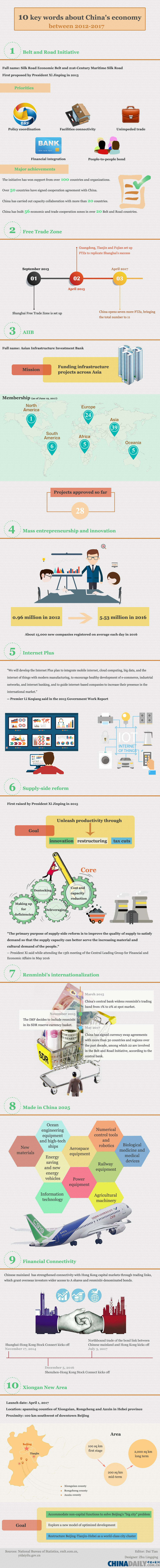 Infographic: 10 key words about China's economy