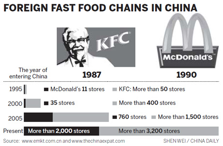 mcdonalds and kfc market analysis comparison The company was founded as kentucky fried chicken • kfc is following niche marketing because the prices of the kfc products is high with comparison to.