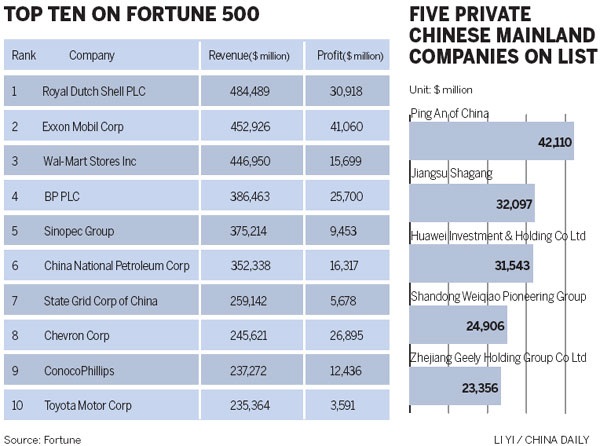 FORTUNE 500: Companies list - A