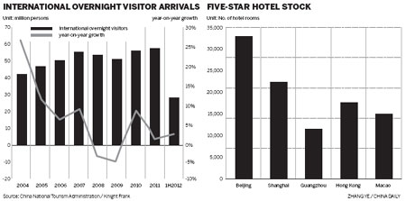 Hotels buck weak global economy