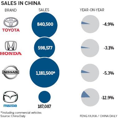 Japanese Car Sales Go Into Reverse Gear 1 Chinadaily Com Cn