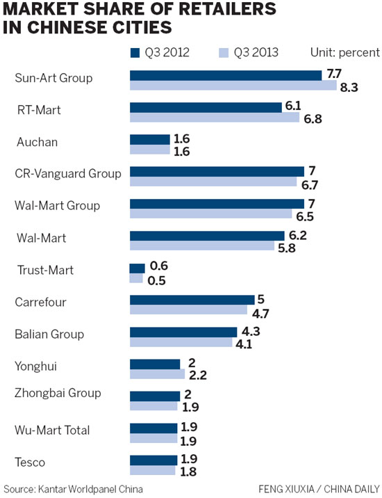 wumart stores china s response to wal mart China retail & e-commerce weekly mofcom: china's online retail sales over 14 giorgio armani spa's brands launch flagship stores on tmall and.