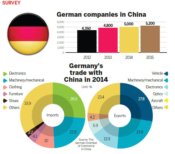 Germany Chamber Commerce Mail: German Firms Bullish On China