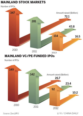 IPOs forecast to rise in 2013