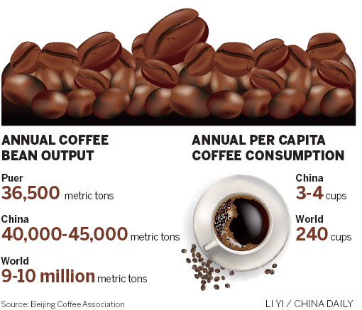 Coffee in China