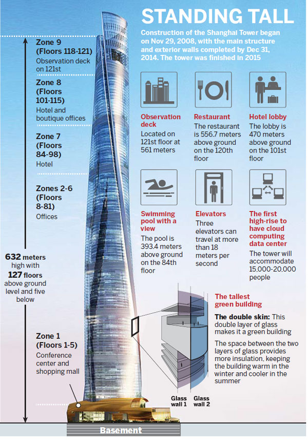 Public gets first look inside nation's tallest tower in Shanghai ...